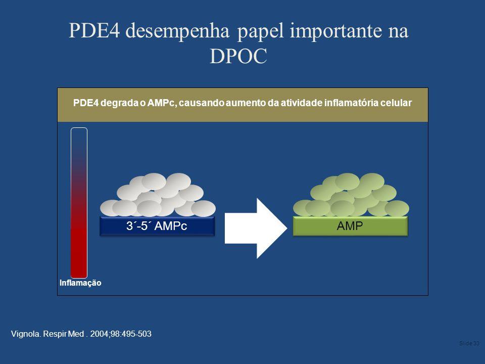 3´-5´ AMPc PDE4 degrada o AMPc, causando aumento da atividade inflamatória celular PDE4 desempenha papel importante na DPOC Vignola. Respir Med. 2004;