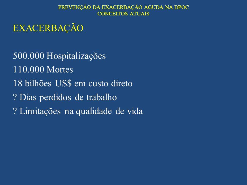 PREVENÇÃO DA EXACERBAÇÃO AGUDA NA DPOC CONCEITOS ATUAIS EXACERBAÇÃO 500.000 Hospitalizações 110.000 Mortes 18 bilhões US$ em custo direto ? Dias perdi