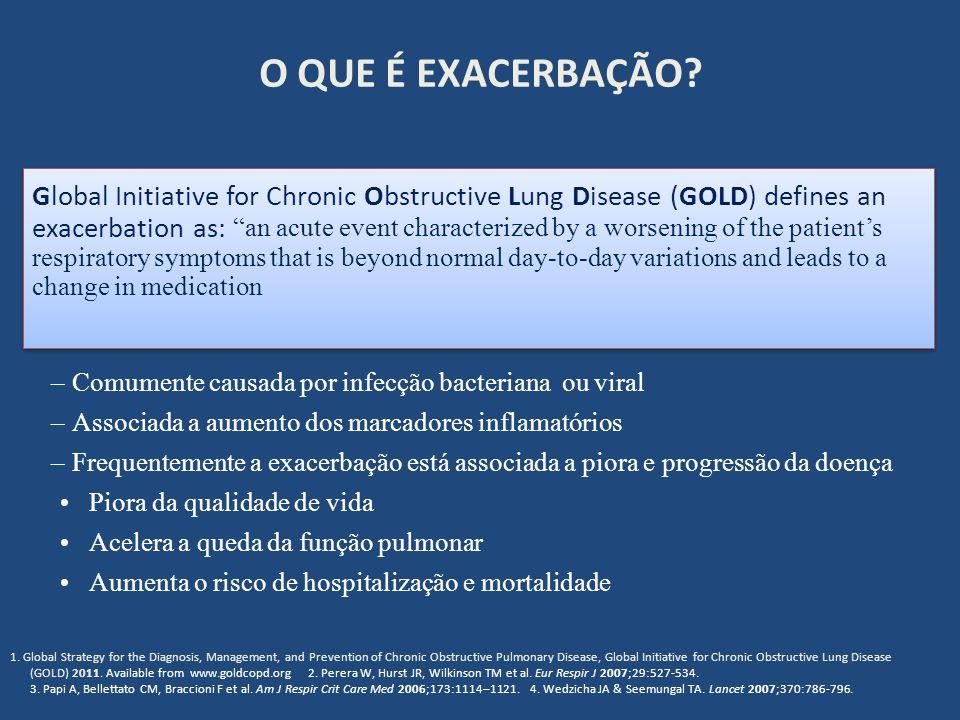 O QUE É EXACERBAÇÃO? – Comumente causada por infecção bacteriana ou viral – Associada a aumento dos marcadores inflamatórios – Frequentemente a exacer