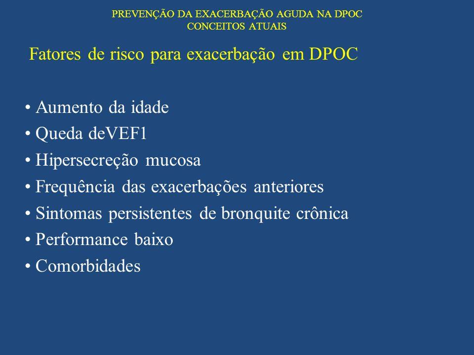 PREVENÇÃO DA EXACERBAÇÃO AGUDA NA DPOC CONCEITOS ATUAIS Fatores de risco para exacerbação em DPOC Aumento da idade Queda deVEF1 Hipersecreção mucosa F