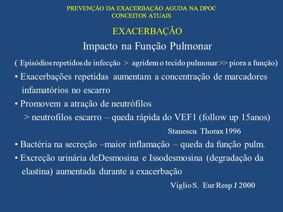 PREVENÇÃO DA EXACERBAÇÃO AGUDA NA DPOC CONCEITOS ATUAIS EXACERBAÇÃO Impacto na Função Pulmonar ( Episódios repetidos de infecção > agridem o tecido pu