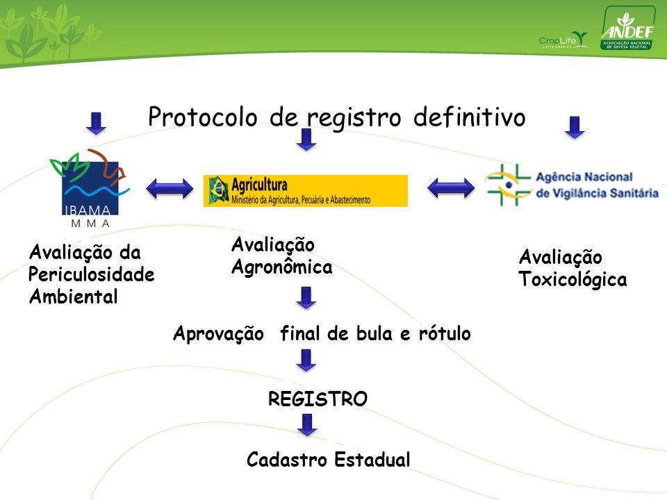 REGISTRO Aprovação final de bula e rótulo Protocolo de registro definitivo Cadastro Estadual Avaliação Toxicológica Avaliação Agronômica Avaliação da