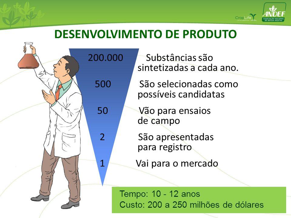 200.000 Substâncias são sintetizadas a cada ano. 500 São selecionadas como possíveis candidatas 50 Vão para ensaios de campo 2 São apresentadas para r