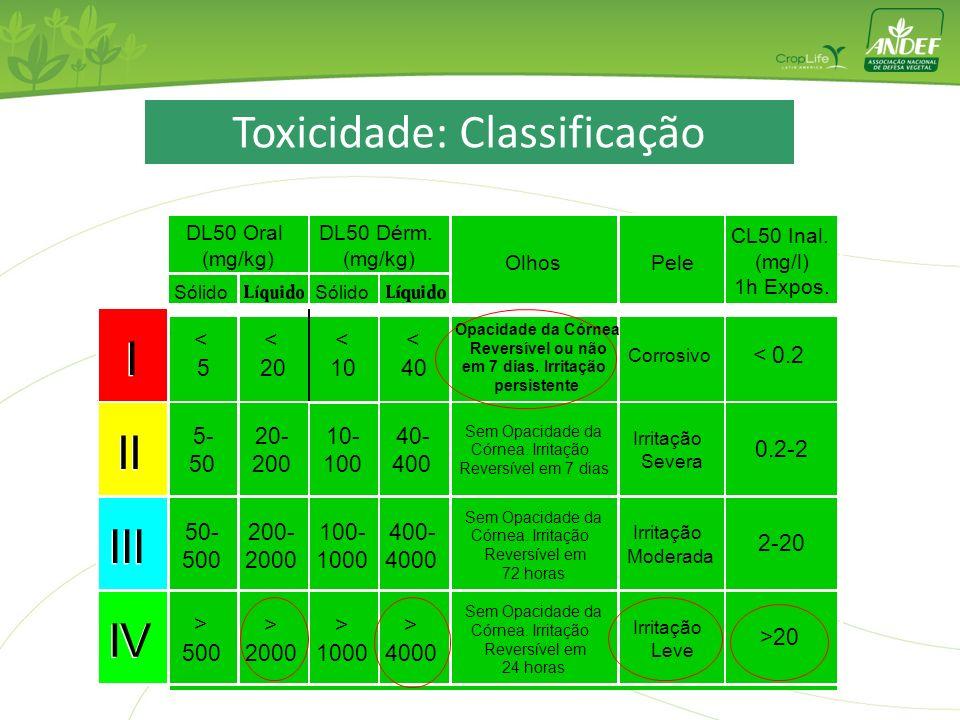 Sólido < 10 < 40 5- 50 50- 500 > 20- 200 200- 2000 > 10- 100 100- 1000 > 40- 400 400- 4000 > Toxicidade: Classificação