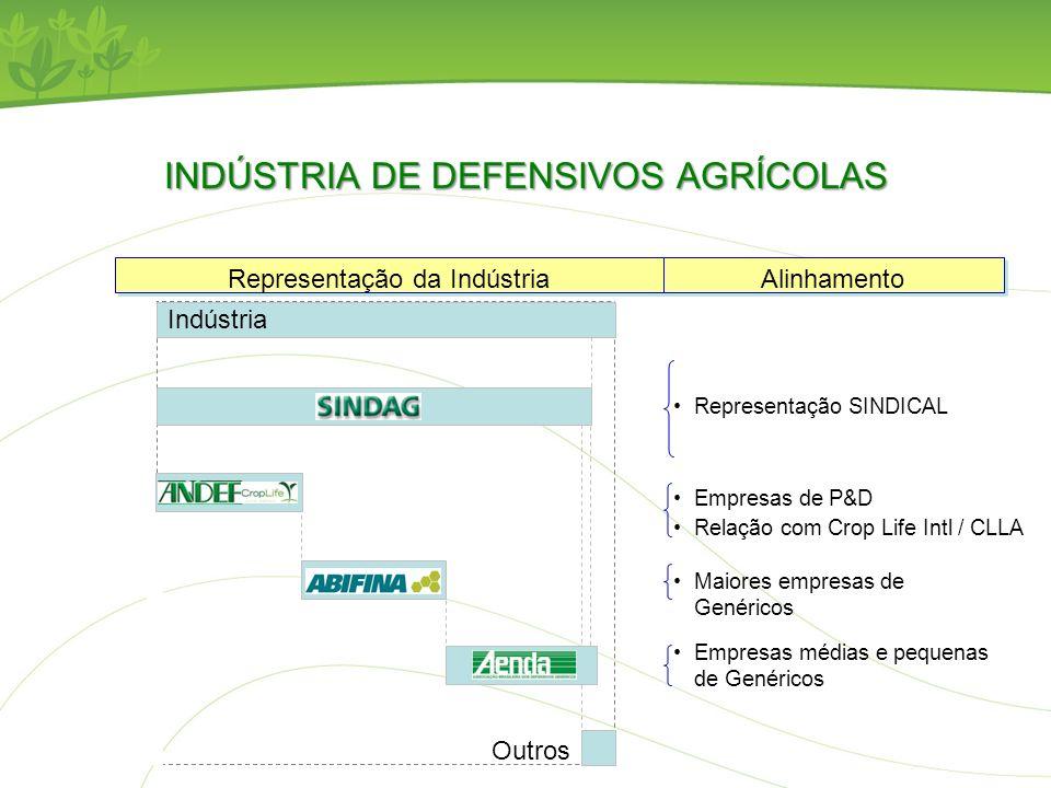 INDÚSTRIA DE DEFENSIVOS AGRÍCOLAS Representação da Indústria Alinhamento Representação SINDICAL Indústria Outros Empresas de P&D Relação com Crop Life
