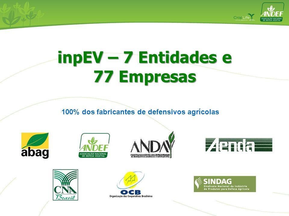 100% dos fabricantes de defensivos agrícolas inpEV – 7 Entidades e 77 Empresas