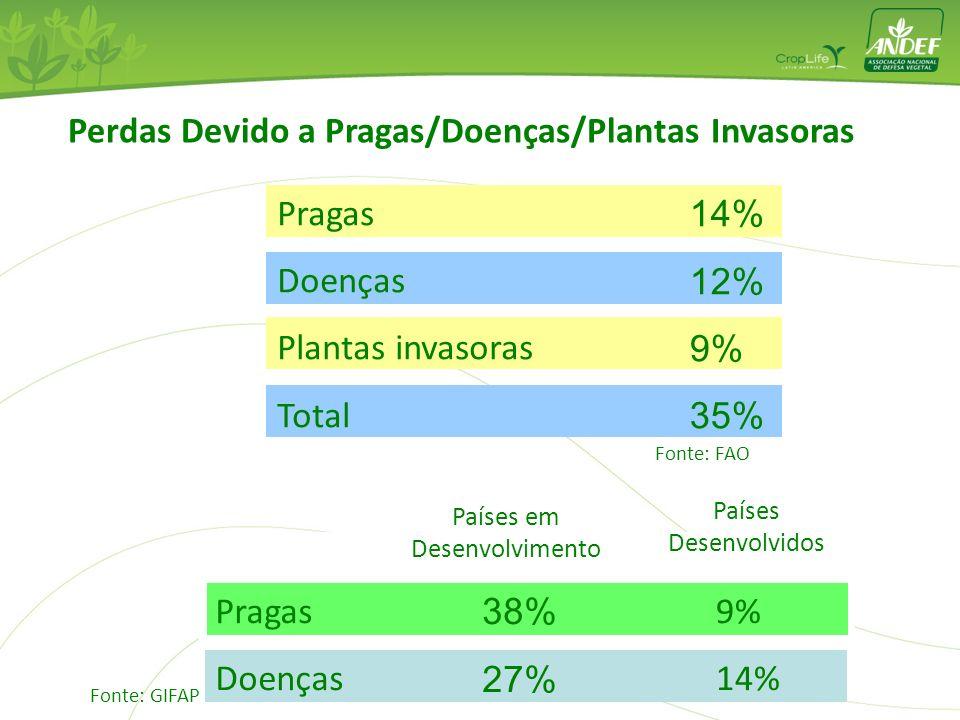 Perdas Devido a Pragas/Doenças/Plantas Invasoras Pragas Doenças Plantas invasoras Total 14% 12% 9% 35% Pragas Doenças 38% 27% 9% 14% Países em Desenvo