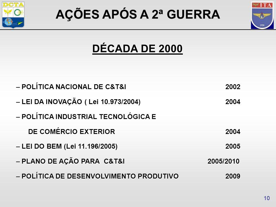 10 –POLÍTICA NACIONAL DE C&T&I2002 –LEI DA INOVAÇÃO ( Lei 10.973/2004)2004 –POLÍTICA INDUSTRIAL TECNOLÓGICA E DE COMÉRCIO EXTERIOR2004 –LEI DO BEM (Lei 11.196/2005)2005 –PLANO DE AÇÃO PARA C&T&I2005/2010 –POLÍTICA DE DESENVOLVIMENTO PRODUTIVO2009 AÇÕES APÓS A 2ª GUERRA DÉCADA DE 2000