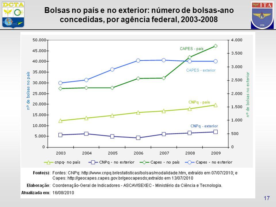17 Bolsas no país e no exterior: número de bolsas-ano concedidas, por agência federal, 2003-2008 CAPES - exterior CAPES - país CNPq - país CNPq - exterior