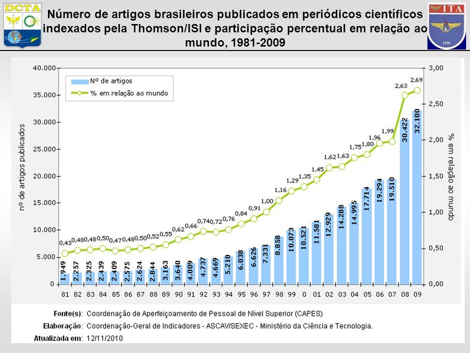20 Número de artigos brasileiros publicados em periódicos científicos indexados pela Thomson/ISI e participação percentual em relação ao mundo, 1981-2009
