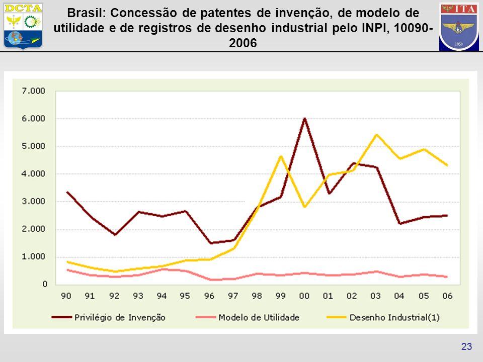 23 Brasil: Concessão de patentes de invenção, de modelo de utilidade e de registros de desenho industrial pelo INPI, 10090- 2006
