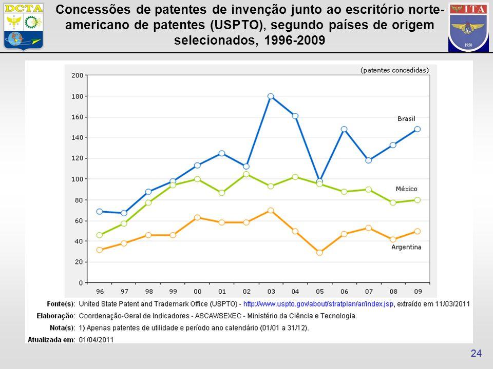 24 Concessões de patentes de invenção junto ao escritório norte- americano de patentes (USPTO), segundo países de origem selecionados, 1996-2009