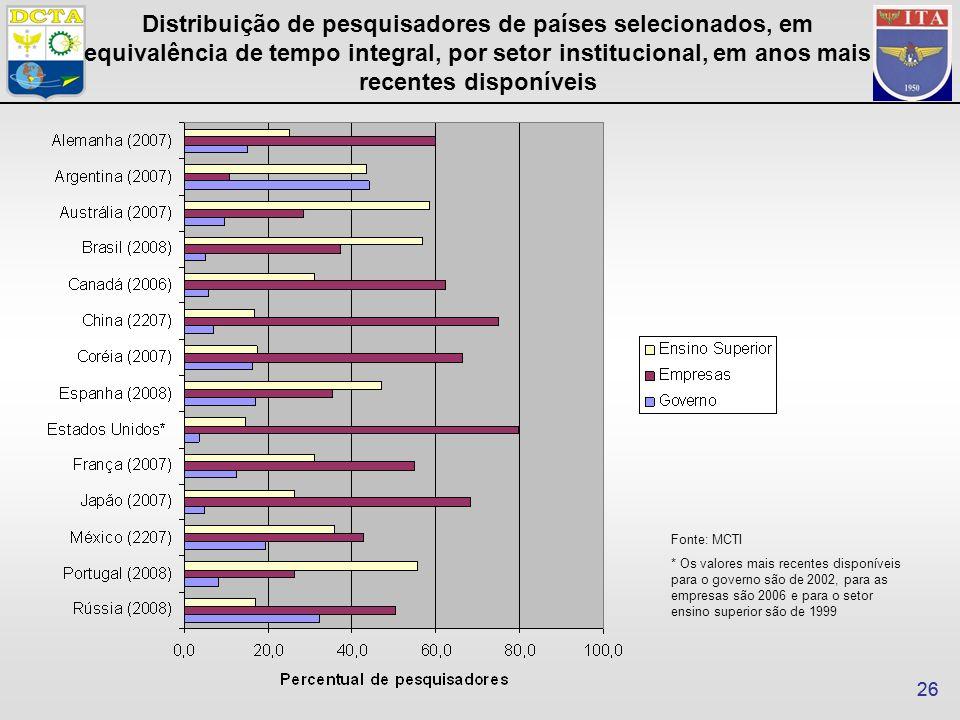 26 Fonte: MCTI * Os valores mais recentes disponíveis para o governo são de 2002, para as empresas são 2006 e para o setor ensino superior são de 1999 Distribuição de pesquisadores de países selecionados, em equivalência de tempo integral, por setor institucional, em anos mais recentes disponíveis