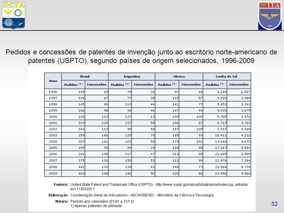32 Pedidos e concessões de patentes de invenção junto ao escritório norte-americano de patentes (USPTO), segundo países de origem selecionados, 1996-2009