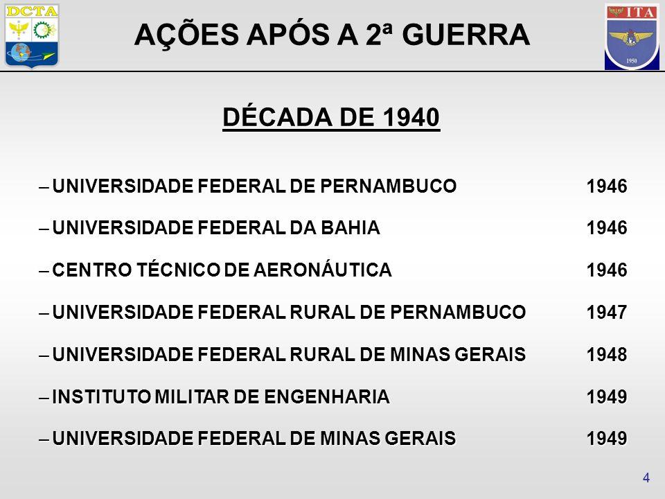 44 –UNIVERSIDADE FEDERAL DE PERNAMBUCO1946 –UNIVERSIDADE FEDERAL DA BAHIA1946 –CENTRO TÉCNICO DE AERONÁUTICA1946 –UNIVERSIDADE FEDERAL RURAL DE PERNAMBUCO1947 –UNIVERSIDADE FEDERAL RURAL DE MINAS GERAIS1948 –INSTITUTO MILITAR DE ENGENHARIA1949 –UNIVERSIDADE FEDERAL DE MINAS GERAIS1949 AÇÕES APÓS A 2ª GUERRA DÉCADA DE 1940