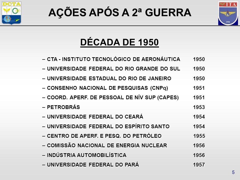 55 –CTA - INSTITUTO TECNOLÓGICO DE AERONÁUTICA1950 –UNIVERSIDADE FEDERAL DO RIO GRANDE DO SUL1950 –UNIVERSIDADE ESTADUAL DO RIO DE JANEIRO1950 –CONSENHO NACIONAL DE PESQUISAS (CNPq)1951 –COORD.