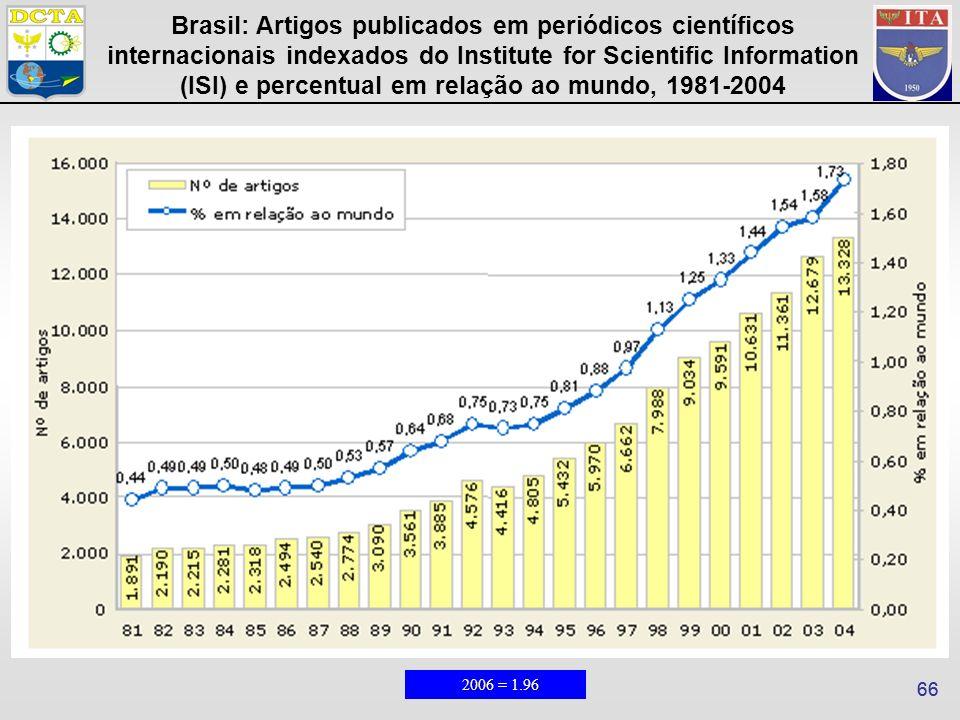 66 2006 = 1.96 Brasil: Artigos publicados em periódicos científicos internacionais indexados do Institute for Scientific Information (ISI) e percentual em relação ao mundo, 1981-2004