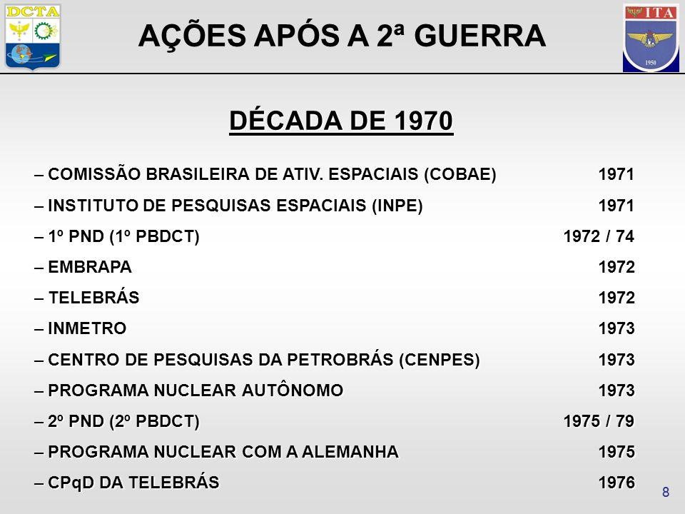 99 –3º PND (3º PBDCT) 1980/85 –POLÍTICA NACIONAL DE INFORMÁTICA1984 –CENTRO DE TECNOLOGIA PARA INFORMÁTICA1984 –MINISTÉRIO DA CIÊNCIA E TECNOLOGIA1985 –PLANO DE CARREIRAS DE CIÊNCIA E TECNOLOGIA1993 –AGÊNCIA ESPACIAL BRASILEIRA1994 –LEI DAS FUNDAÇÕES DE APOIO (Lei 8958/1994) 1994 –CONSELHO NACIONAL DE CIÊNCIA E TECNOLOGIA1996 –LEI DE PROPRIEDADE INDUSTRIAL (Lei 9279/1996) 1996 –FUNDOS SETORIAIS 1999 AÇÕES APÓS A 2ª GUERRA DÉCADAS DE 1980 E 1990
