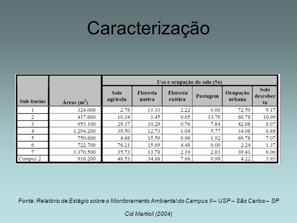 Caracterização Fonte: Relatório de Estágio sobre o Monitoramento Ambiental do Campus II – USP – São Carlos – SP Cid Martioli (2004)