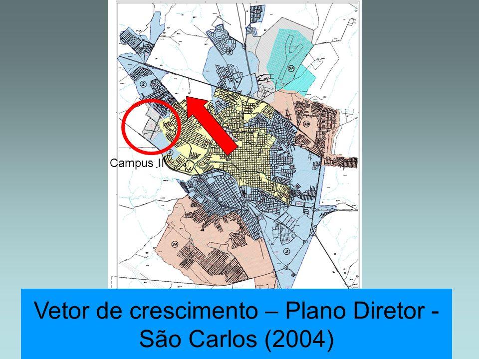 Vetor de crescimento – Plano Diretor - São Carlos (2004) Campus II