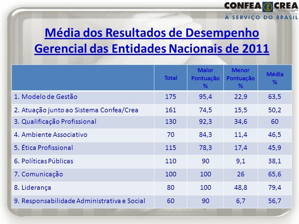 Média dos Resultados de Desempenho Gerencial das Entidades Nacionais de 2011 Total Maior Pontuação % Menor Pontuação % Média % 1. Modelo de Gestão1759