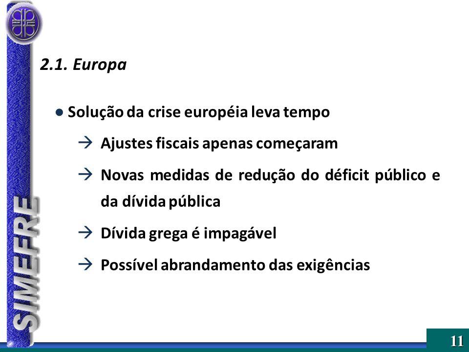 11 Solução da crise européia leva tempo Ajustes fiscais apenas começaram Novas medidas de redução do déficit público e da dívida pública Dívida grega