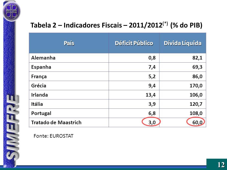 12 Tabela 2 – Indicadores Fiscais – 2011/2012 (*) (% do PIB) País Déficit Público Dívida Líquida Alemanha0,882,1 Espanha7,469,3 França5,286,0 Grécia9,