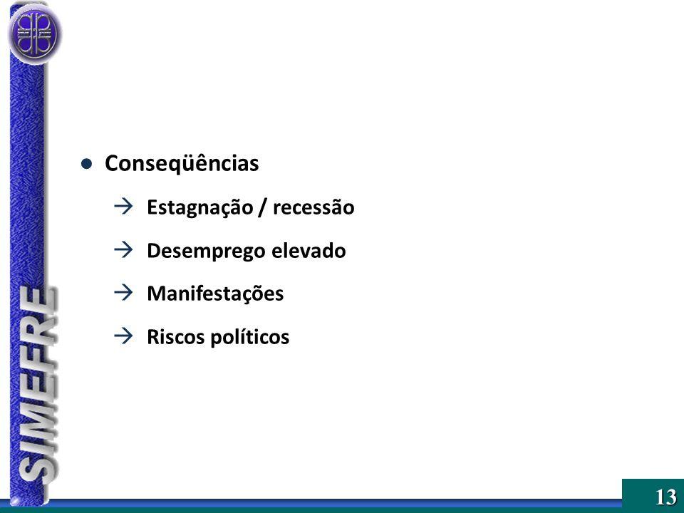13 Conseqüências Estagnação / recessão Desemprego elevado Manifestações Riscos políticos