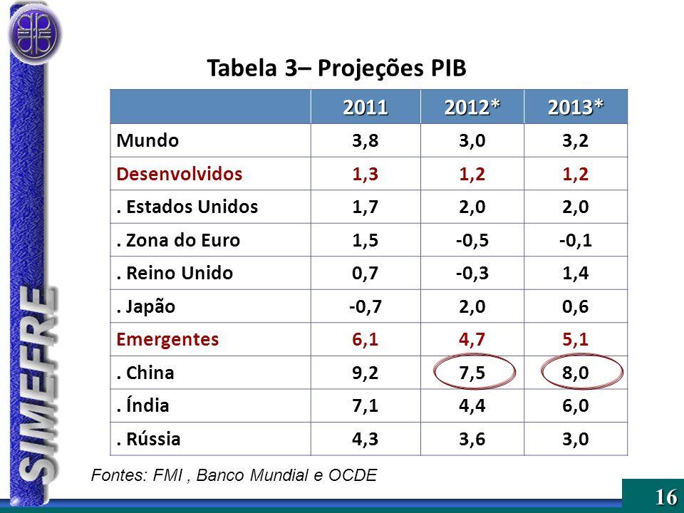 16 Tabela 3– Projeções PIB20112012*2013* Mundo3,83,03,2 Desenvolvidos1,31,2. Estados Unidos1,72,0. Zona do Euro1,5-0,5-0,1. Reino Unido0,7-0,31,4. Jap