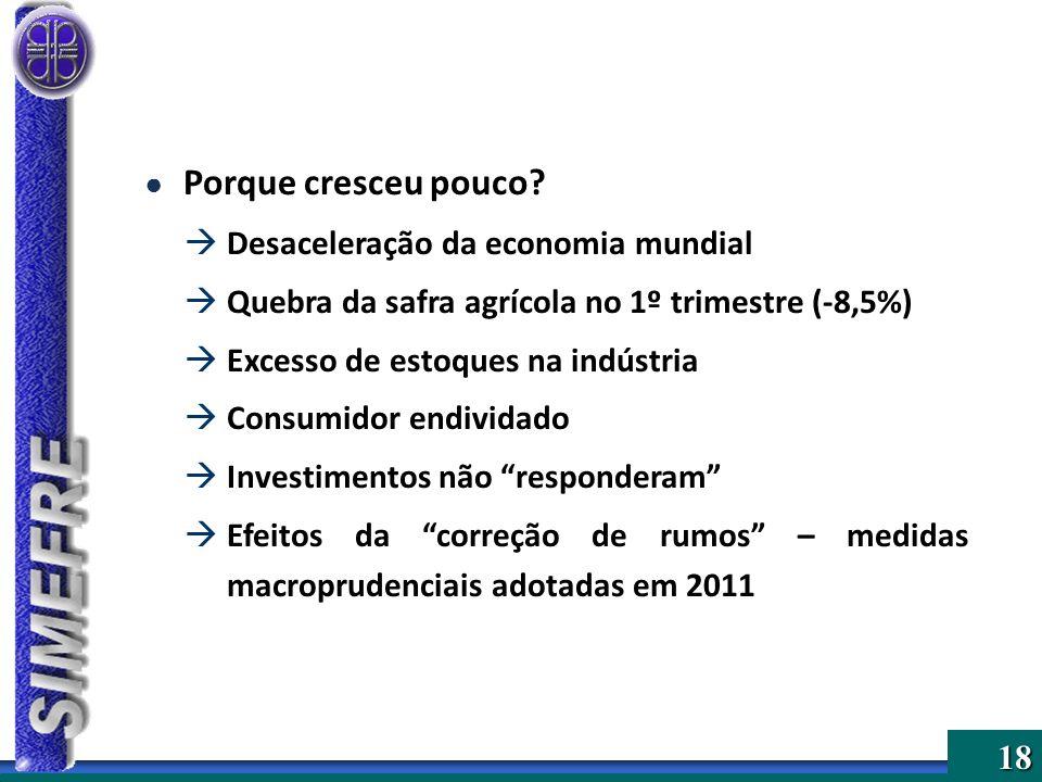 18 Porque cresceu pouco? Desaceleração da economia mundial Quebra da safra agrícola no 1º trimestre (-8,5%) Excesso de estoques na indústria Consumido