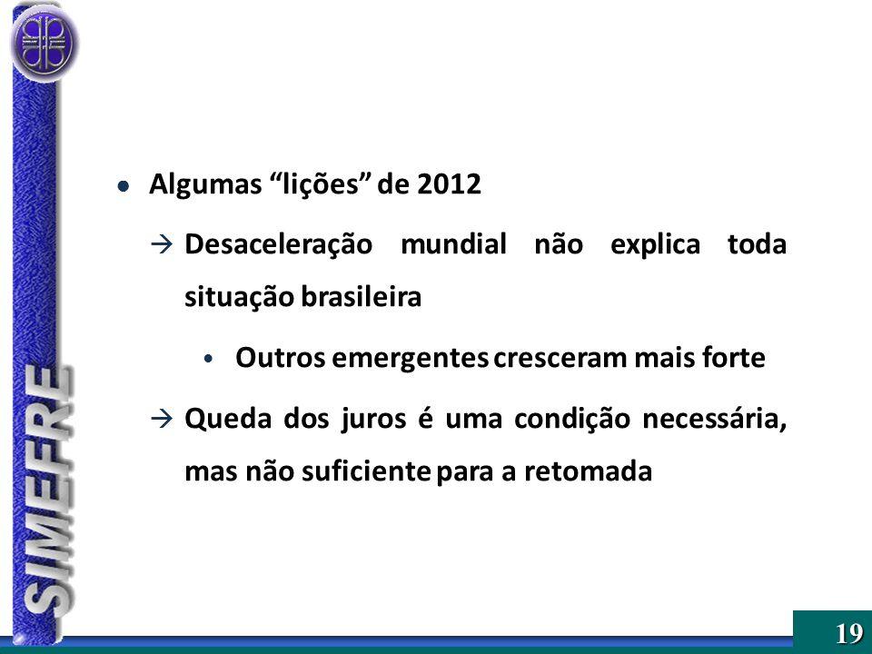 19 Algumas lições de 2012 Desaceleração mundial não explica toda situação brasileira Outros emergentes cresceram mais forte Queda dos juros é uma cond