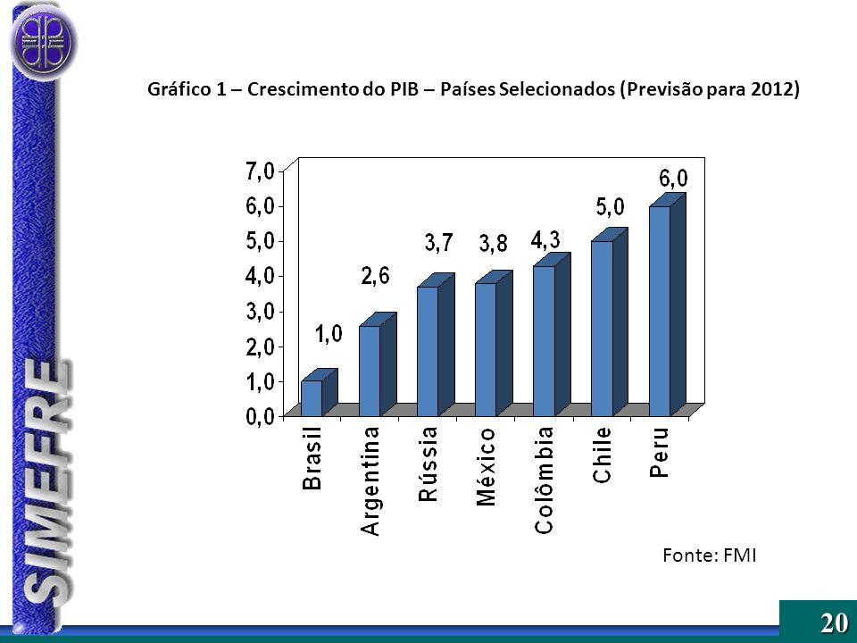 20 Gráfico 1 – Crescimento do PIB – Países Selecionados (Previsão para 2012) Fonte: FMI