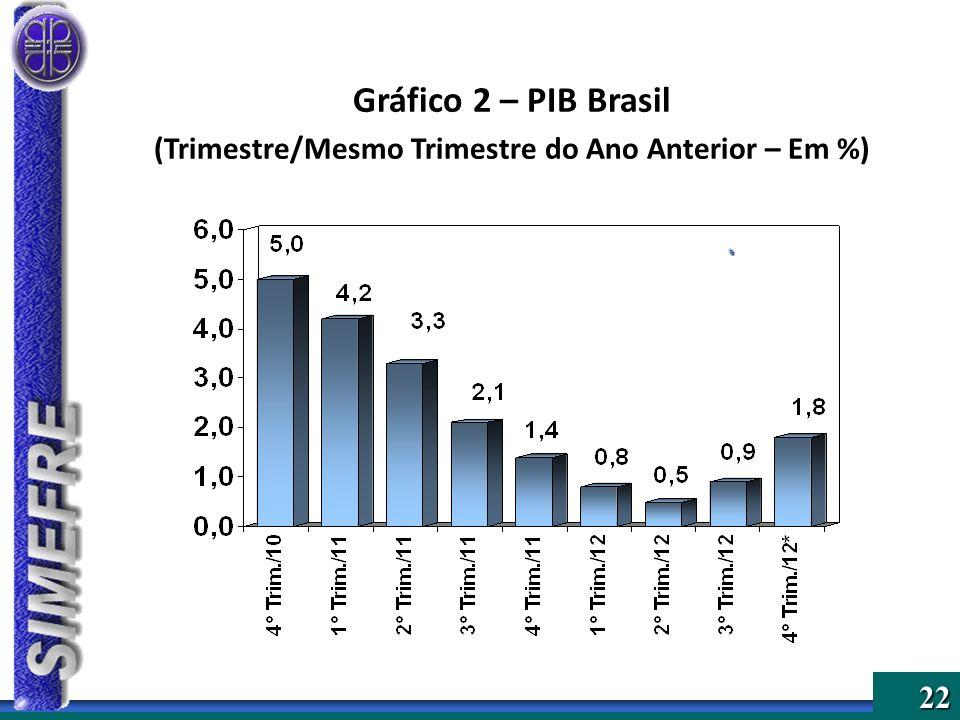 22 Gráfico 2 – PIB Brasil (Trimestre/Mesmo Trimestre do Ano Anterior – Em %)