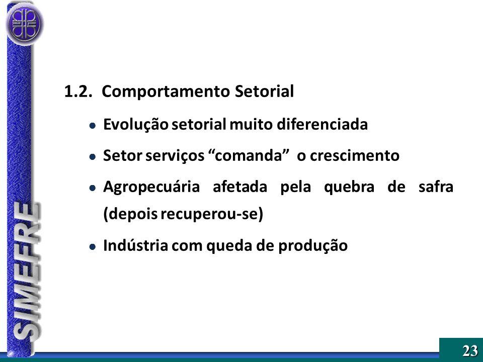 23 1.2. Comportamento Setorial Evolução setorial muito diferenciada Setor serviços comanda o crescimento Agropecuária afetada pela quebra de safra (de