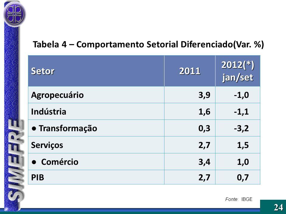 24 Setor2011 2012(*) jan/set Agropecuário3,9-1,0 Indústria1,6-1,1 Transformação0,3-3,2 Serviços2,71,5 Comércio3,41,0 PIB2,70,7 Fonte: IBGE Tabela 4 –