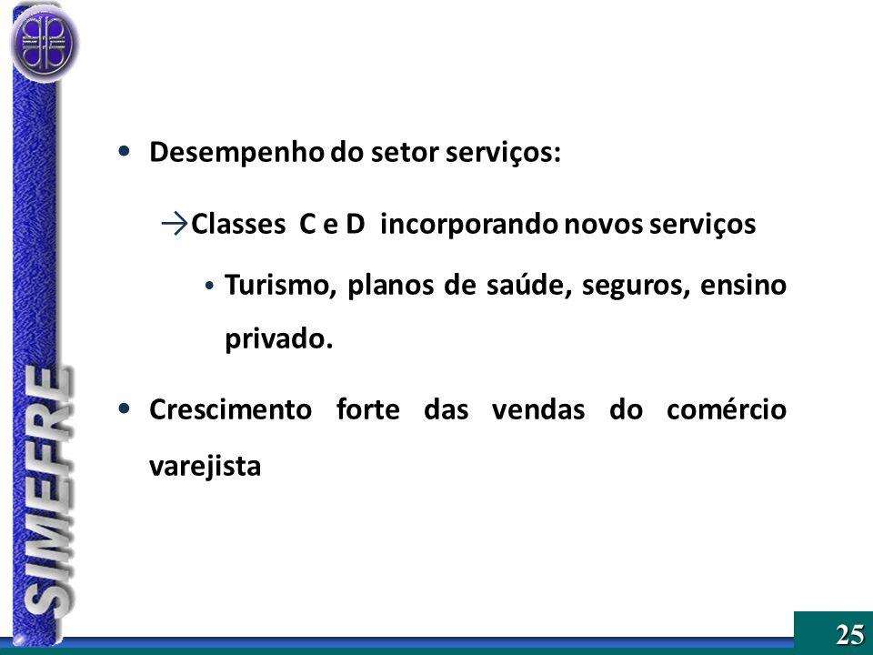 25 Desempenho do setor serviços: Classes C e D incorporando novos serviços Turismo, planos de saúde, seguros, ensino privado. Crescimento forte das ve