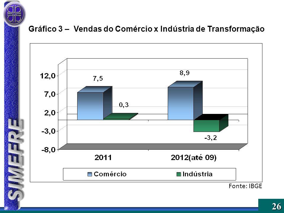 26 Gráfico 3 – Vendas do Comércio x Indústria de Transformação Fonte: IBGE