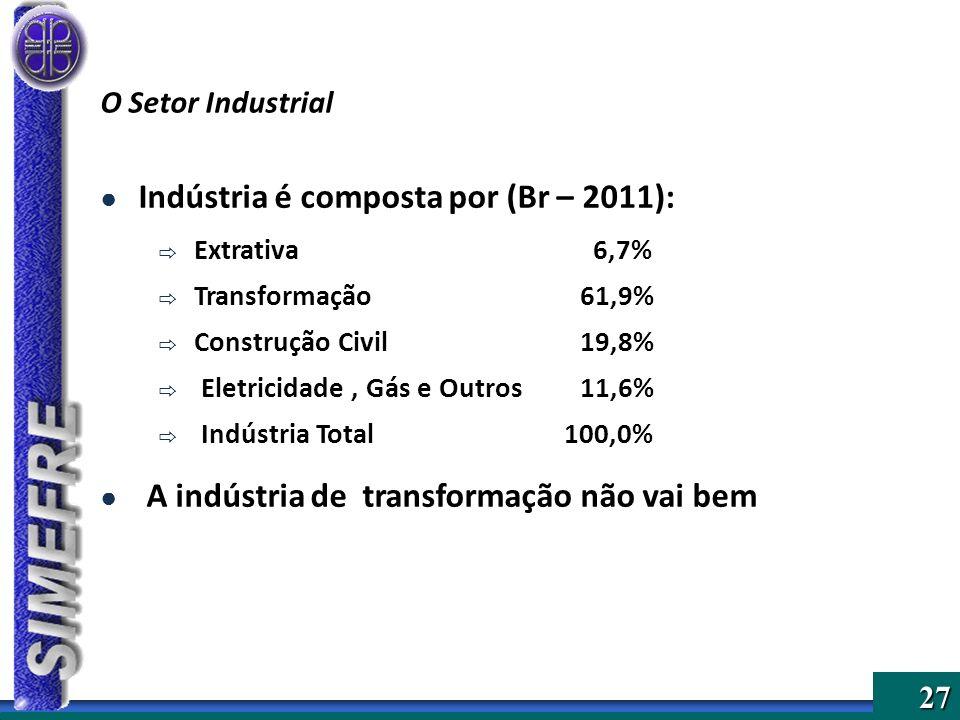 27 O Setor Industrial Indústria é composta por (Br – 2011): Extrativa 6,7% Transformação 61,9% Construção Civil 19,8% Eletricidade, Gás e Outros11,6%