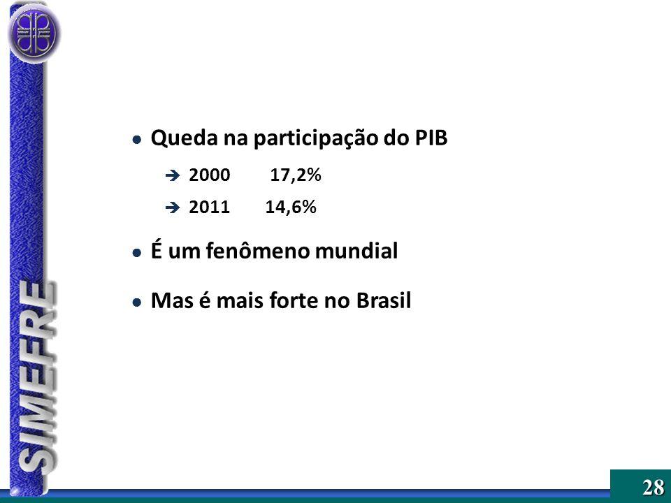 28 Queda na participação do PIB 2000 17,2% 201114,6% É um fenômeno mundial Mas é mais forte no Brasil