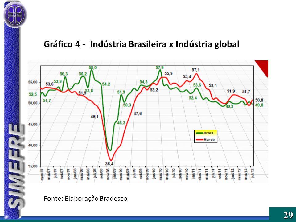 29 Gráfico 4 - Indústria Brasileira x Indústria global Fonte: Elaboração Bradesco