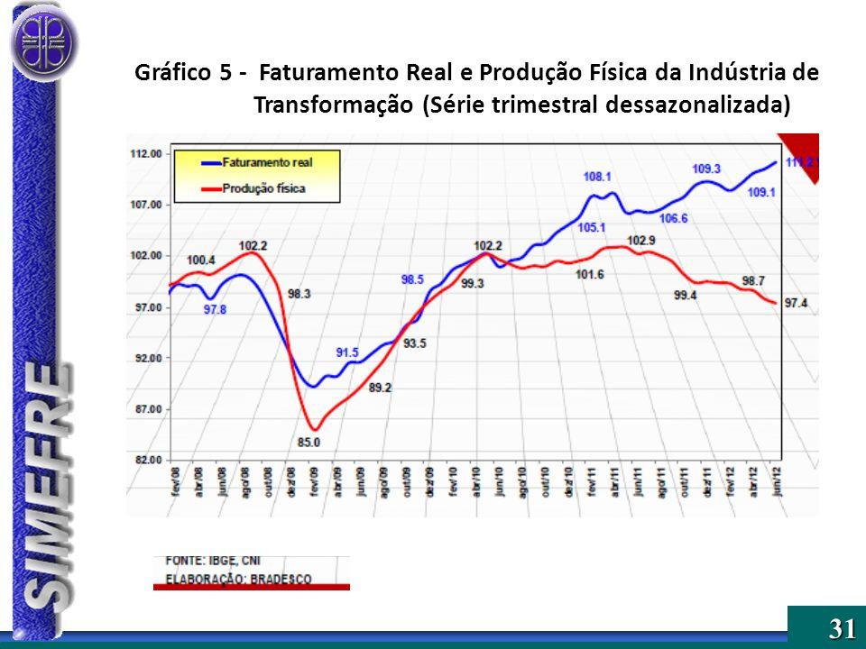 31 Gráfico 5 - Faturamento Real e Produção Física da Indústria de Transformação (Série trimestral dessazonalizada)