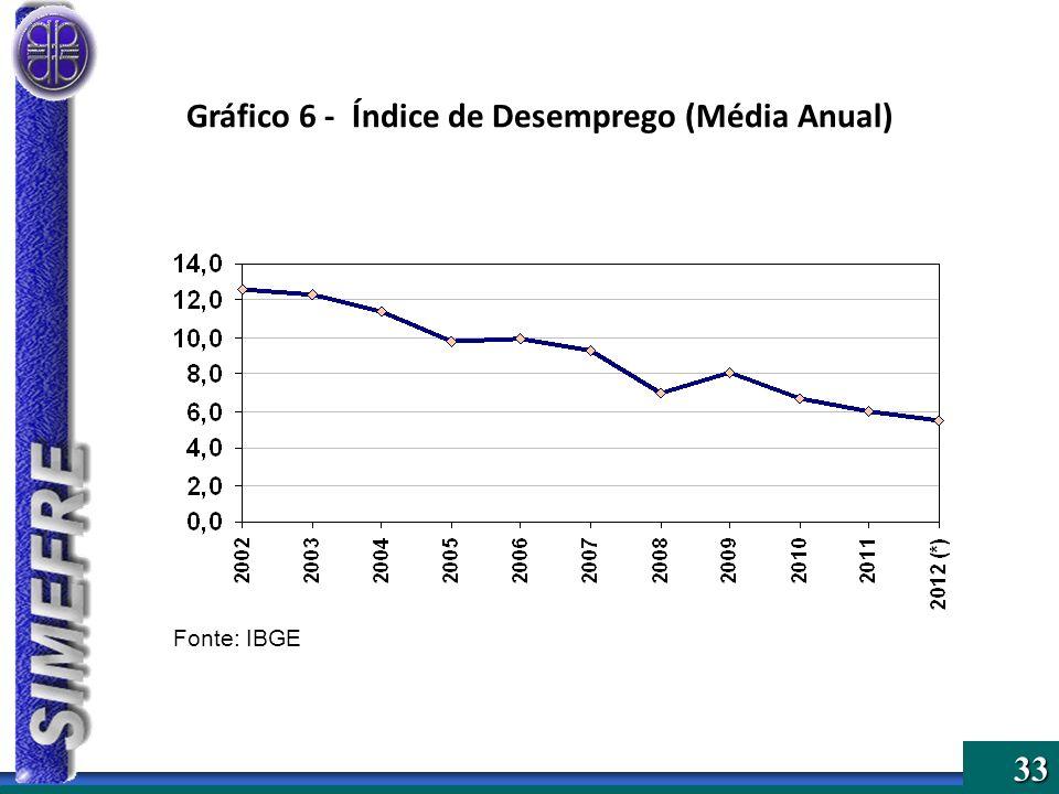 33 Gráfico 6 - Índice de Desemprego (Média Anual) Fonte: IBGE