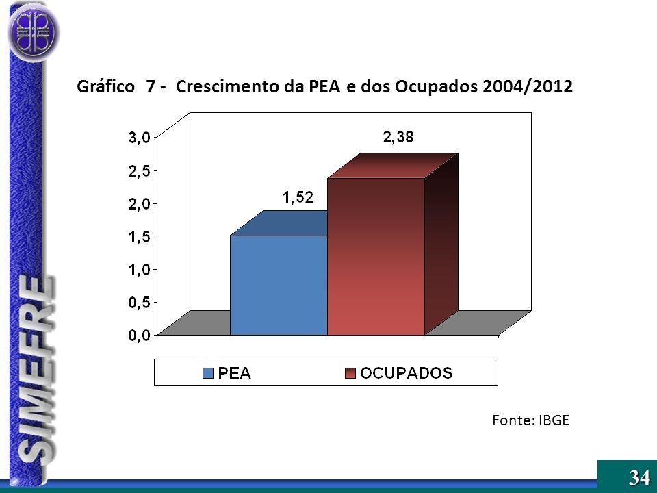 34 Gráfico 7 - Crescimento da PEA e dos Ocupados 2004/2012 Fonte: IBGE