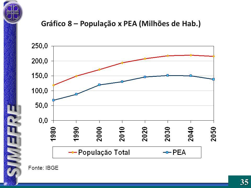 35 Gráfico 8 – População x PEA (Milhões de Hab.) Fonte: IBGE