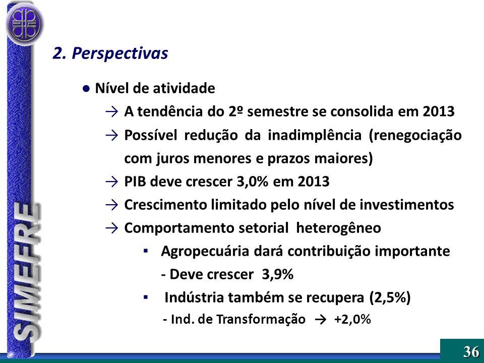 36 2.Perspectivas Nível de atividade A tendência do 2º semestre se consolida em 2013 Possível redução da inadimplência (renegociação com juros menores