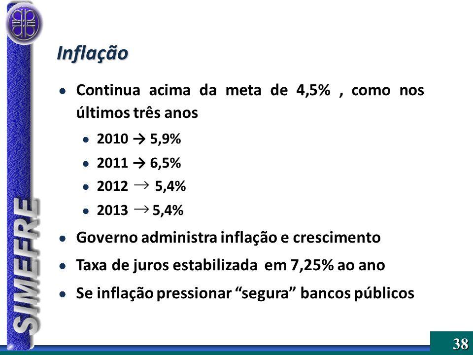 38 Inflação Continua acima da meta de 4,5%, como nos últimos três anos 2010 5,9% 2011 6,5% 2012 5,4% 2013 5,4% Governo administra inflação e crescimen