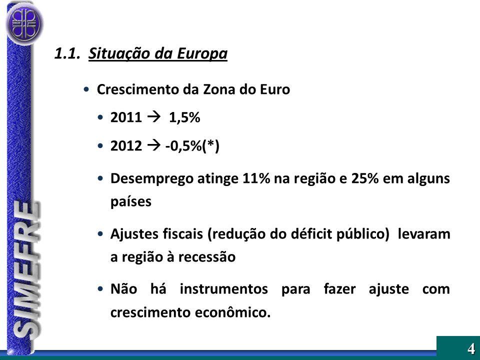 4 1.1. Situação da Europa Crescimento da Zona do Euro 2011 1,5% 2012 -0,5%(*) Desemprego atinge 11% na região e 25% em alguns países Ajustes fiscais (