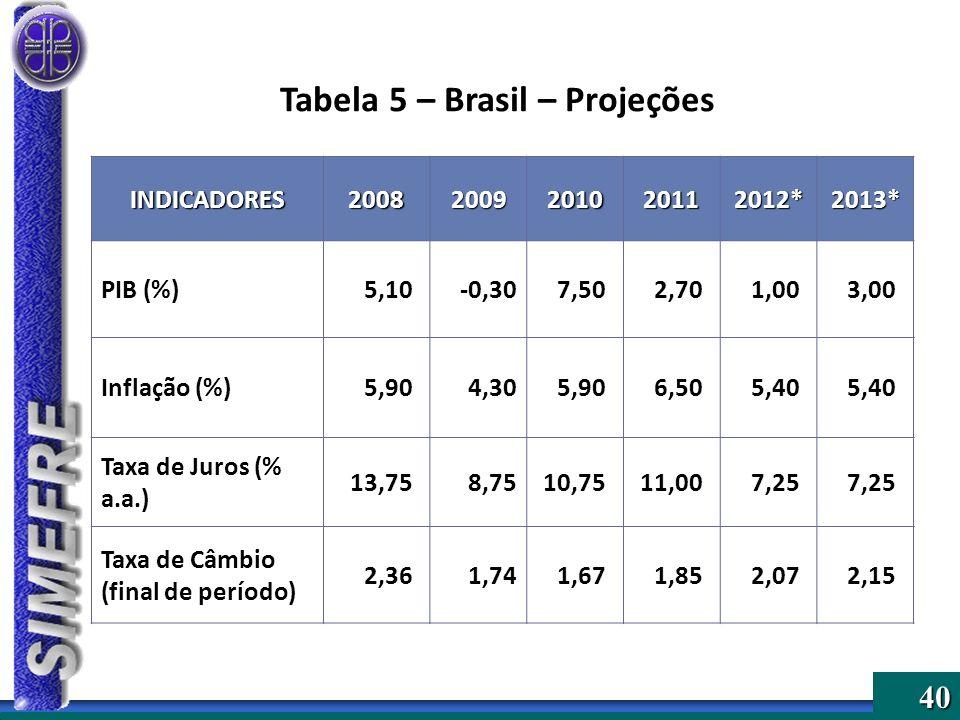40 Tabela 5 – Brasil – Projeções INDICADORES20082009201020112012*2013* PIB (%)5,10-0,307,502,701,003,00 Inflação (%)5,904,305,906,505,40 Taxa de Juros