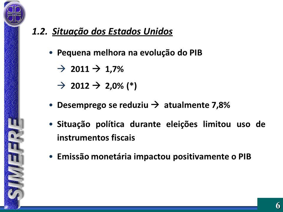 6 1.2. Situação dos Estados Unidos Pequena melhora na evolução do PIB 2011 1,7% 2012 2,0% (*) Desemprego se reduziu atualmente 7,8% Situação política
