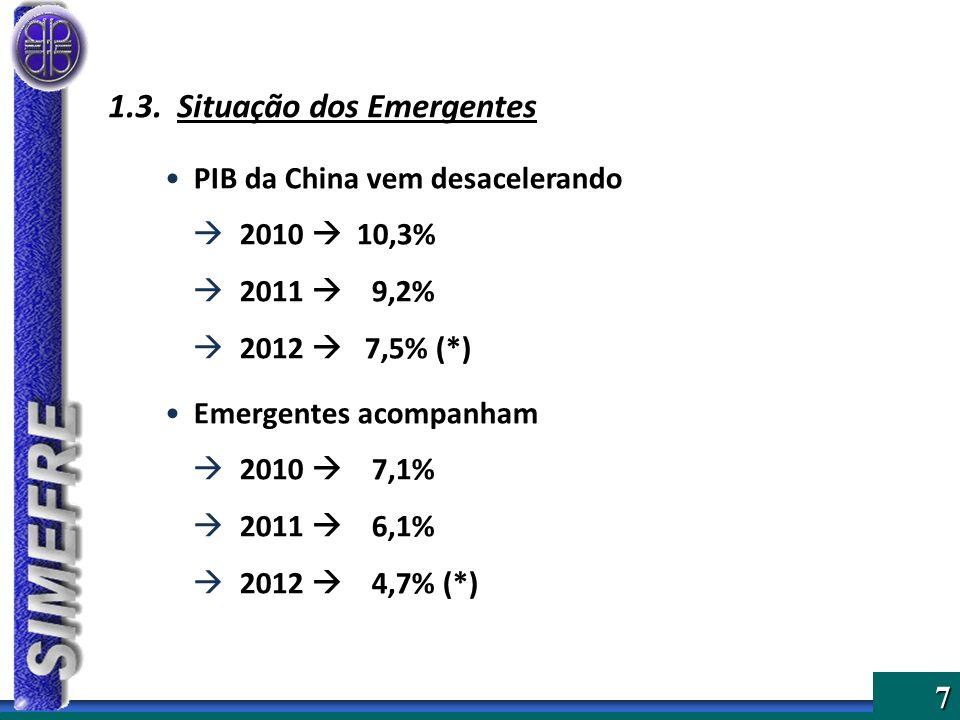 7 1.3. Situação dos Emergentes PIB da China vem desacelerando 2010 10,3% 2011 9,2% 2012 7,5% (*) Emergentes acompanham 2010 7,1% 2011 6,1% 2012 4,7% (